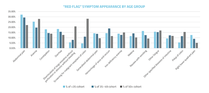 Red Flag Symptom Appearance by Age Group-Chart