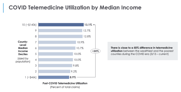 Telemed income trends covid